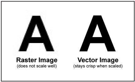 I vantaggi delle immagini vettoriali