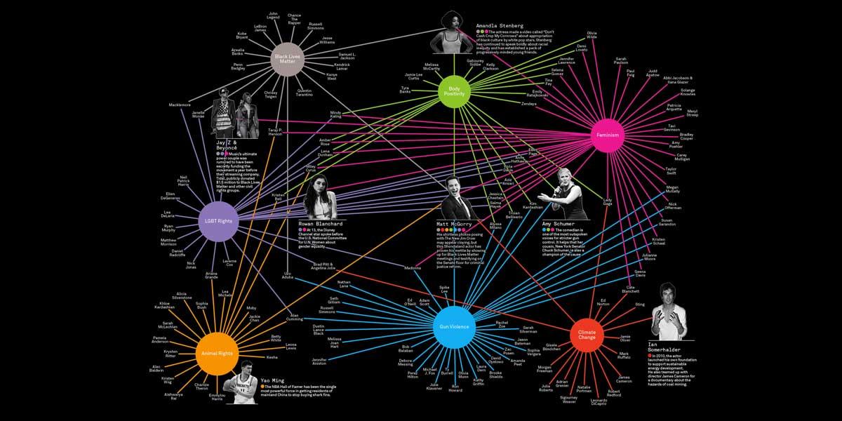 infografica: il potere dell'attivismo delle celebrità